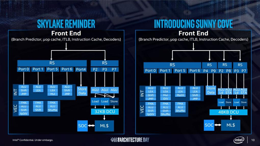 Intel 10nm Sunny Cove CPU Architecture, To Keep AMD At Bay