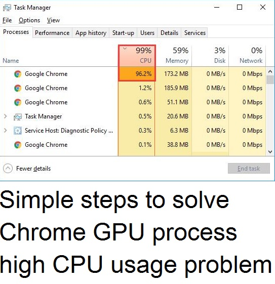 Chrome GPU process high CPU usage