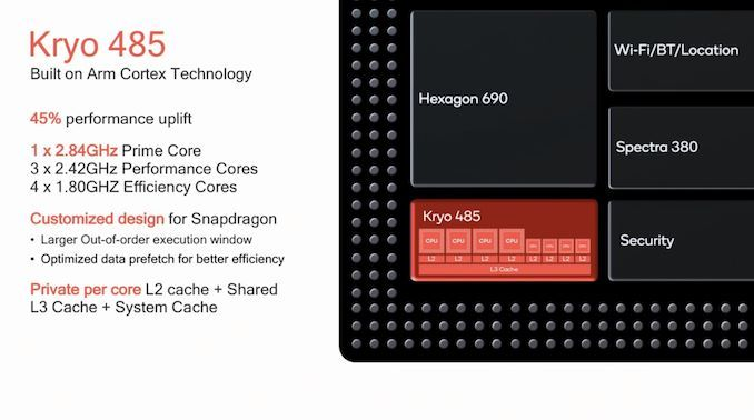 Qualcomm Snapdragon 855 vs Qualcomm Snapdragon 845
