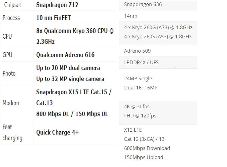Qualcomm snapdragon 712 vs Snapdragon 636, Qualcomm Snapdragon 636 vs Snapdragon 712