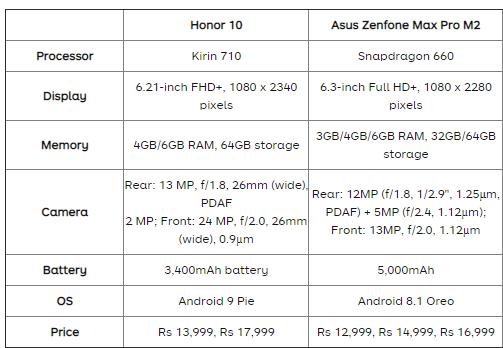 Asus Zenfone Max Pro M2 Vs Honor 10 Lite