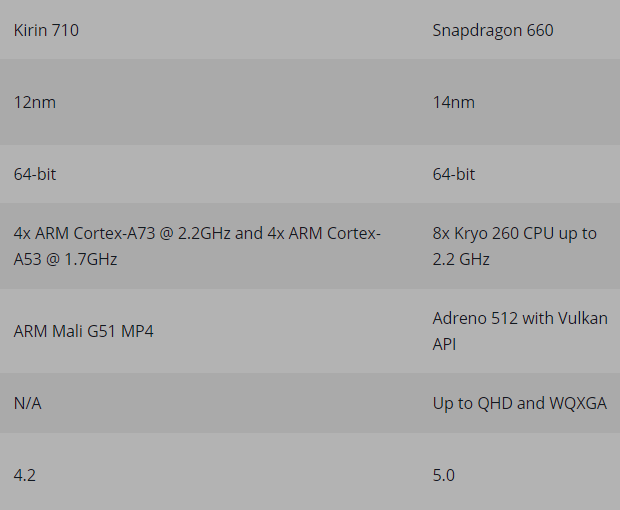 Snapdragon 660 Vs Kirin 710 Comparison Results: Which Is Better?